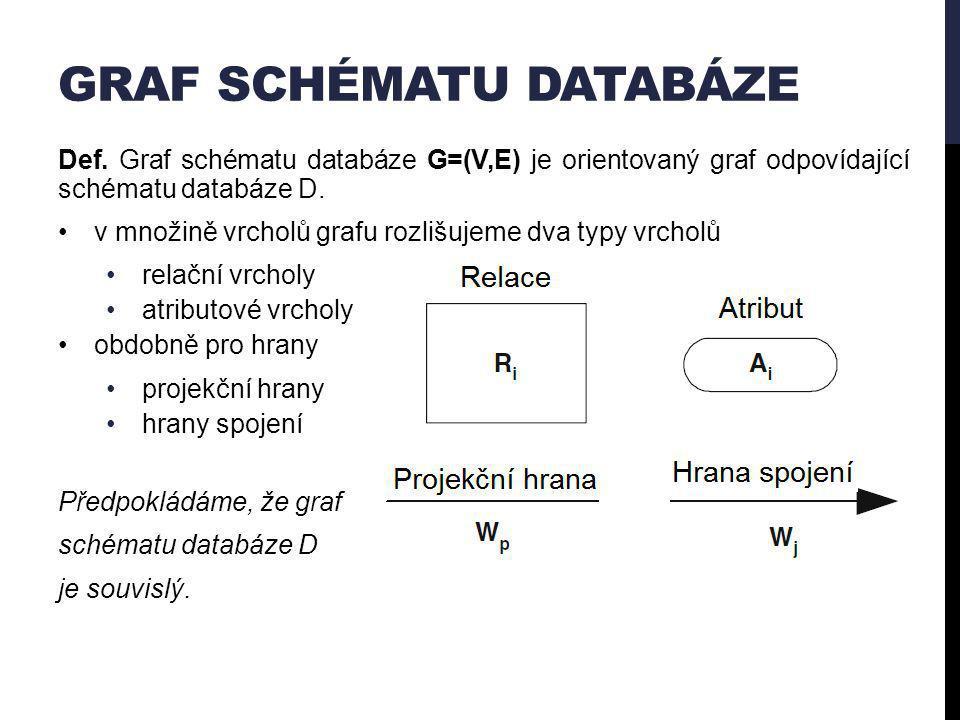 GRAF SCHÉMATU DATABÁZE Def.