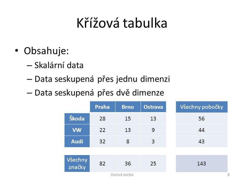 Křížová tabulka Obsahuje: – Skalární data – Data seskupená přes jednu dimenzi – Data seskupená přes dvě dimenze PrahaBrnoOstrava Škoda281513 VW22139 A