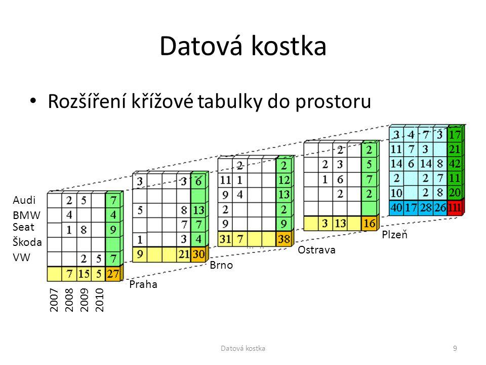 Rozšíření křížové tabulky do prostoru Praha Brno Ostrava Plzeň Audi Škoda VW Seat BMW 2007200820092010 9Datová kostka