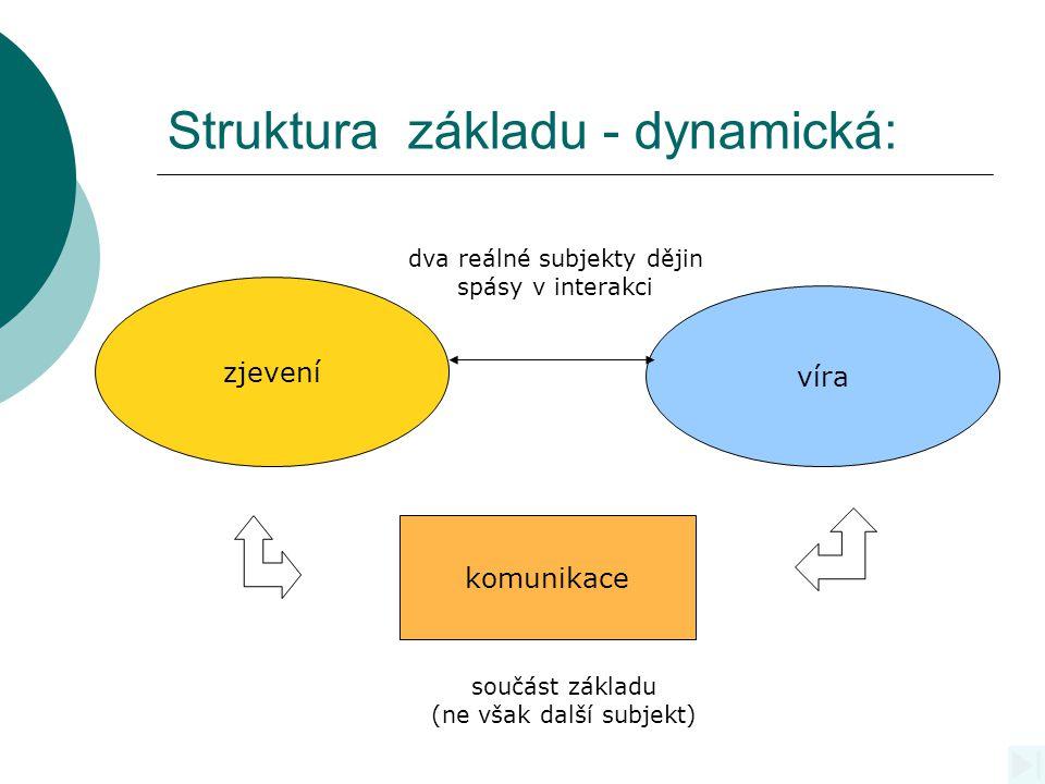 Struktura základu - dynamická: zjevení víra komunikace dva reálné subjekty dějin spásy v interakci součást základu (ne však další subjekt)