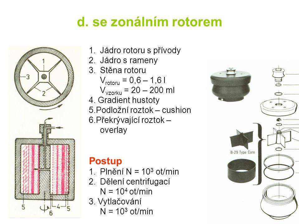 d. se zonálním rotorem 1.Jádro rotoru s přívody 2.Jádro s rameny 3.Stěna rotoru V rotoru = 0,6 – 1,6 l V vzorku = 20 – 200 ml 4. Gradient hustoty 5.Po