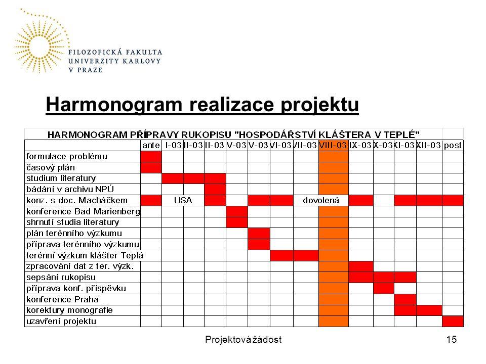 Projektová žádost15 Harmonogram realizace projektu