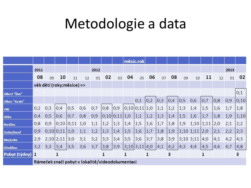 Metodologie a data měsíc.rok 201120122013 08 09 10 111201 02 03 04 05 06 07 08 0910 11 1201 02 věk dětí (roky;měsíce) => Albert