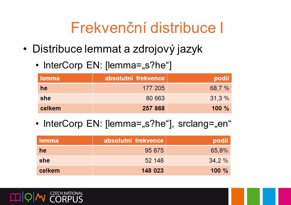 """Frekvenční distribuce I Distribuce lemmat a zdrojový jazyk InterCorp EN: [lemma=""""s?he""""] InterCorp EN: [lemma=""""s?he""""], srclang=""""en"""" lemmaabsolutní frek"""