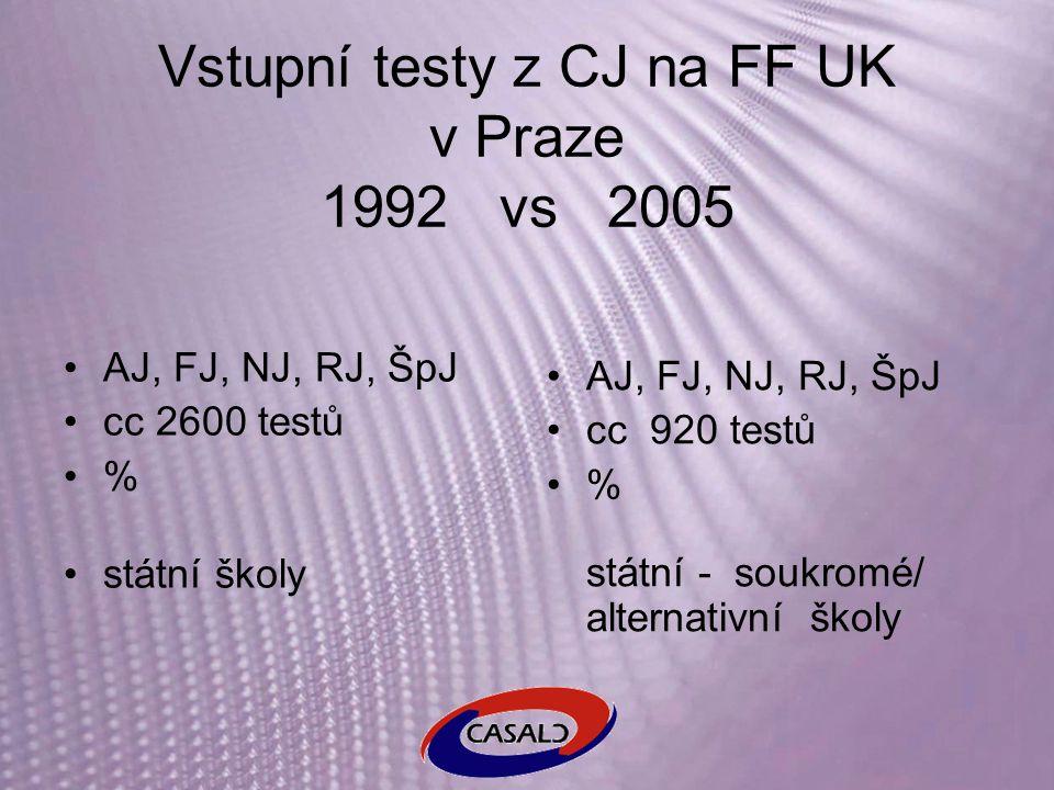 Vstupní testy z CJ na FF UK v Praze 1992 vs 2005 AJ, FJ, NJ, RJ, ŠpJ cc 2600 testů % státní školy AJ, FJ, NJ, RJ, ŠpJ cc 920 testů % státní - soukromé