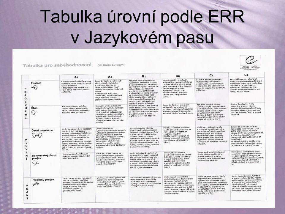 Tabulka úrovní podle ERR v Jazykovém pasu