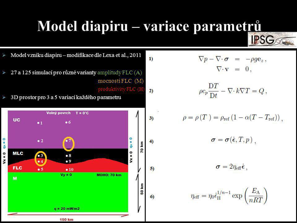  Model vzniku diapiru – modifikace dle Lexa et al., 2011  27 a 125 simulací pro různé varianty amplitudy FLC (A) mocnosti FLC (M) produktivity FLC (