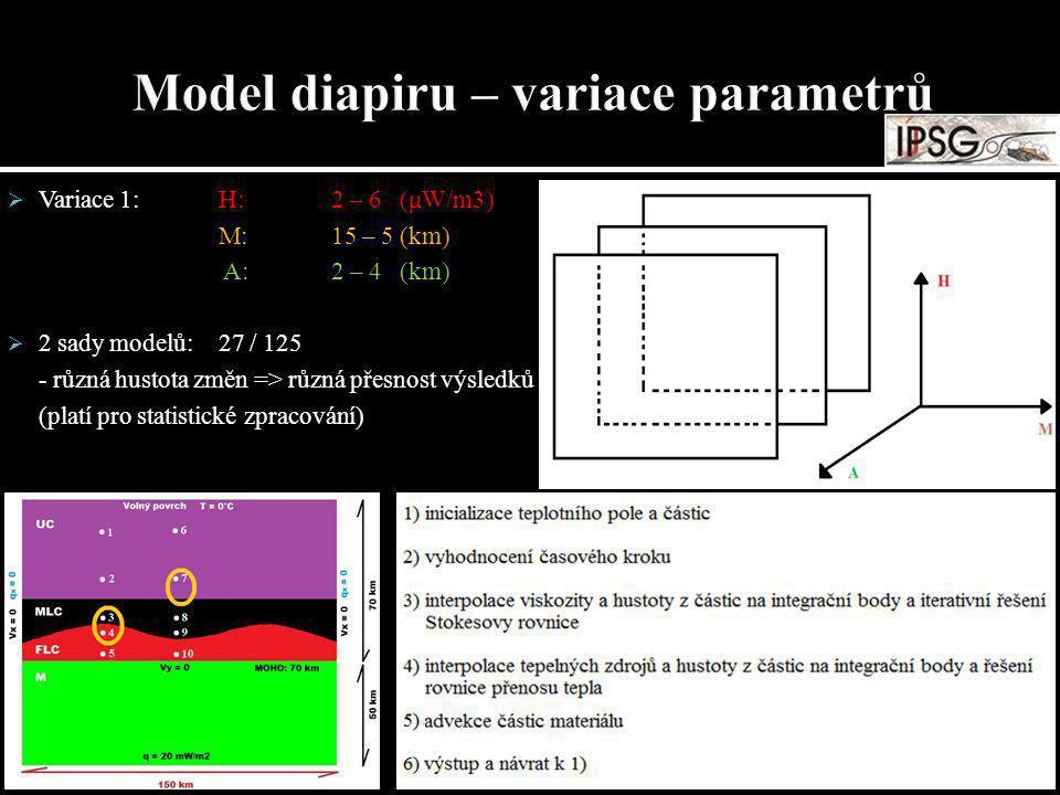 Variace 1:H: 2 – 6 (μW/m3) M: 15 – 5 (km) A: 2 – 4 (km)  2 sady modelů: 27 / 125 - různá hustota změn => různá přesnost výsledků (platí pro statist