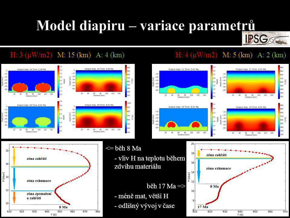 H: 3 (μW/m2) M: 15 (km) A: 4 (km)H: 4 (μW/m2) M: 5 (km) A: 2 (km) <= běh 8 Ma - vliv H na teplotu během zdvihu materiálu běh 17 Ma => - méně mat, větš