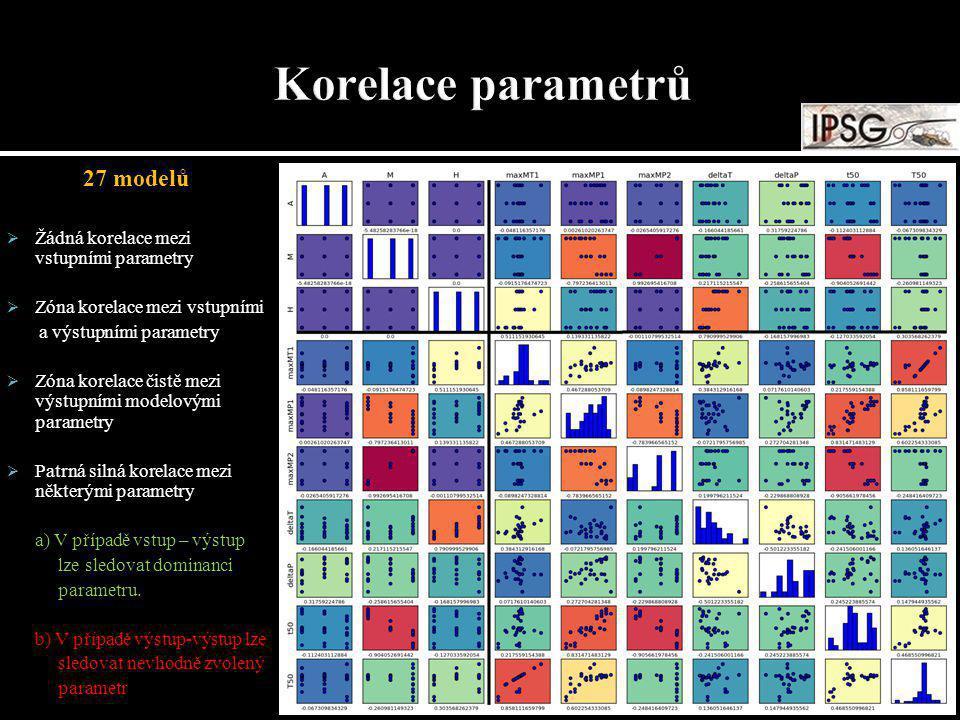27 modelů  Žádná korelace mezi vstupními parametry  Zóna korelace mezi vstupními a výstupními parametry  Zóna korelace čistě mezi výstupními modelo