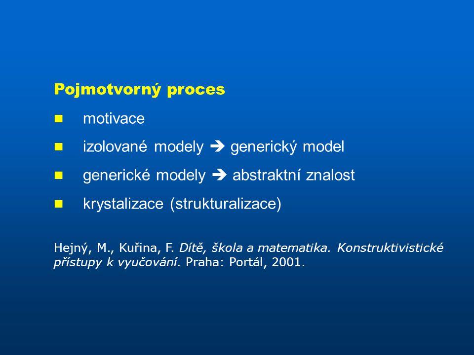 Pojmotvorný proces motivace izolované modely  generický model generické modely  abstraktní znalost krystalizace (strukturalizace) Hejný, M., Kuřina, F.