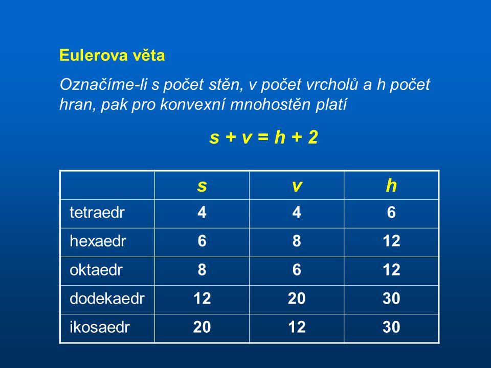 Eulerova věta Označíme-li s počet stěn, v počet vrcholů a h počet hran, pak pro konvexní mnohostěn platí s + v = h + 2 svh tetraedr446 hexaedr6812 okt