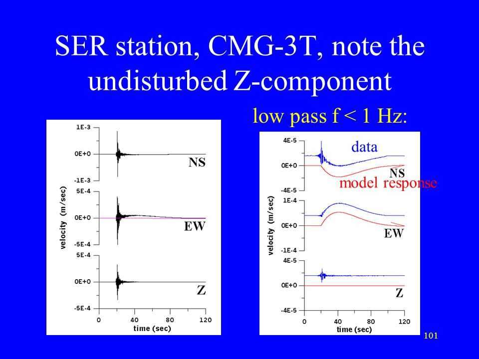 101 SER station, CMG-3T, note the undisturbed Z-component low pass f < 1 Hz: data model response