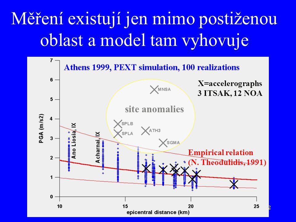 22 site anomalies Měření existují jen mimo postiženou oblast a model tam vyhovuje Empirical relation (N. Theodulidis, 1991) X=accelerographs 3 ITSAK,