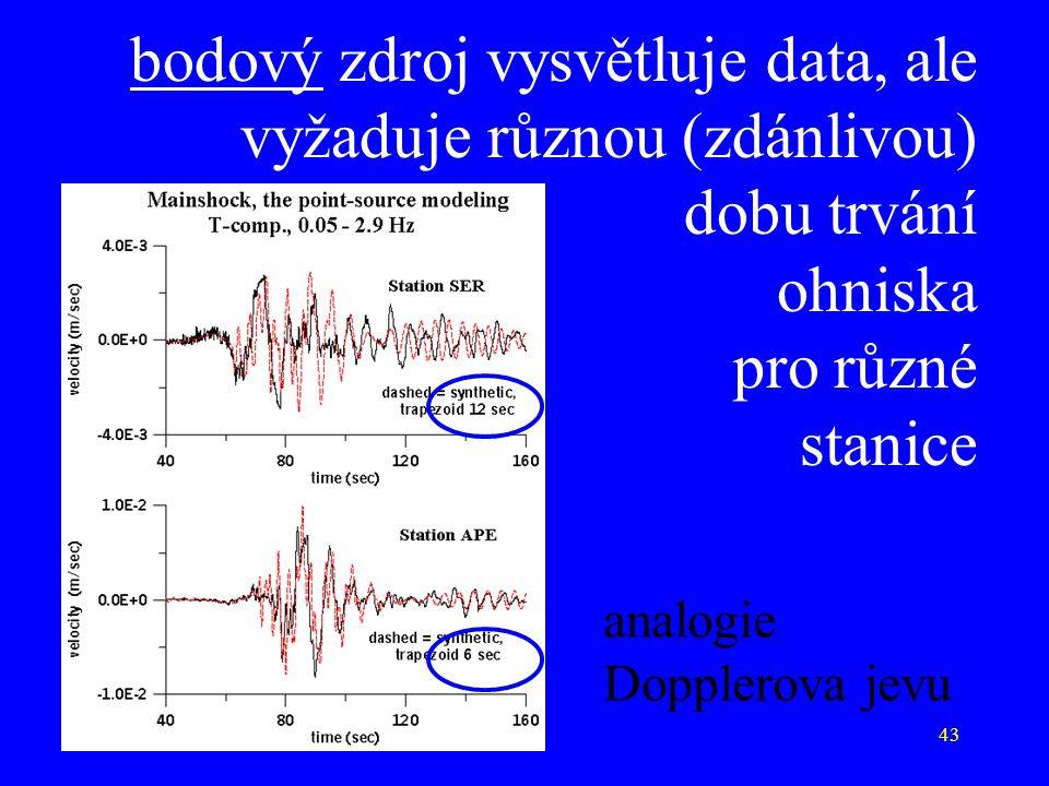 43 bodový zdroj vysvětluje data, ale vyžaduje různou (zdánlivou) dobu trvání ohniska pro různé stanice analogie Dopplerova jevu