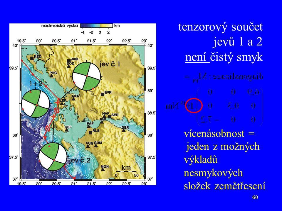 60 tenzorový součet jevů 1 a 2 není čistý smyk vícenásobnost = jeden z možných výkladů nesmykových složek zemětřesení