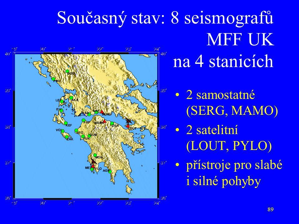89 Současný stav: 8 seismografů MFF UK na 4 stanicích 2 samostatné (SERG, MAMO) 2 satelitní (LOUT, PYLO) přístroje pro slabé i silné pohyby