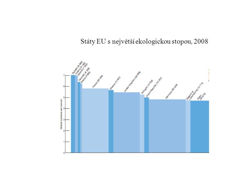 Státy EU s největší ekologickou stopou, 2008