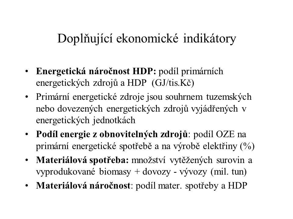 Doplňující ekonomické indikátory Energetická náročnost HDP: podíl primárních energetických zdrojů a HDP (GJ/tis.Kč) Primární energetické zdroje jsou souhrnem tuzemských nebo dovezených energetických zdrojů vyjádřených v energetických jednotkách Podíl energie z obnovitelných zdrojů: podíl OZE na primární energetické spotřebě a na výrobě elektřiny (%) Materiálová spotřeba: množství vytěžených surovin a vyprodukované biomasy + dovozy - vývozy (mil.