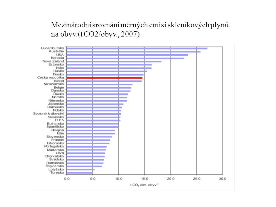 Mezinárodní srovnání měrných emisí skleníkových plynů na obyv.(t CO2/obyv., 2007)