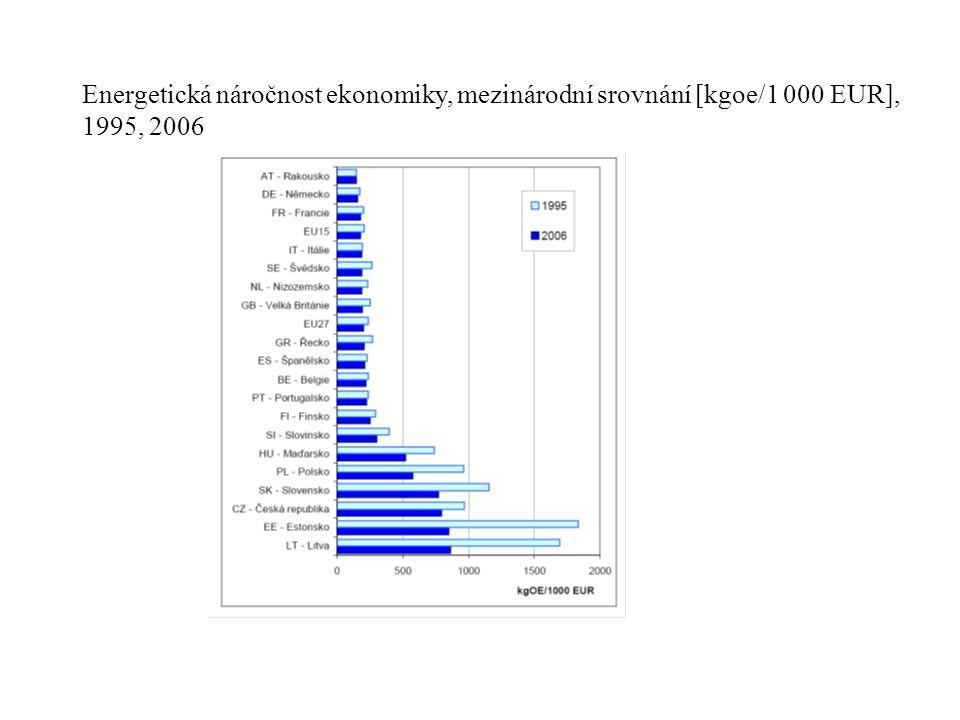 Energetická náročnost ekonomiky, mezinárodní srovnání [kgoe/1 000 EUR], 1995, 2006