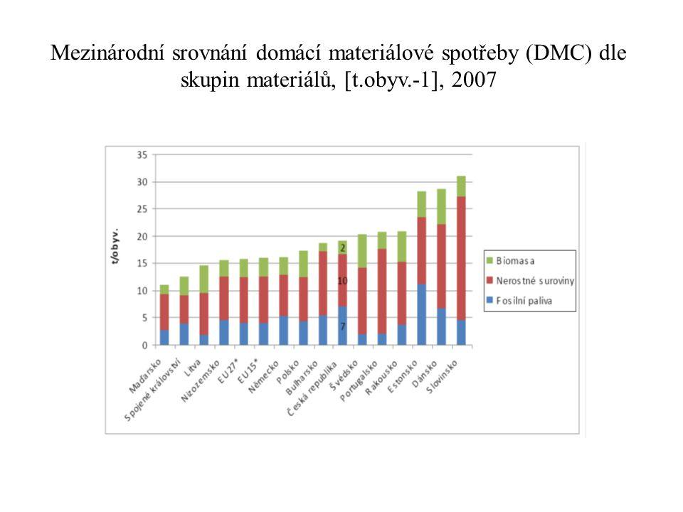 Mezinárodní srovnání domácí materiálové spotřeby (DMC) dle skupin materiálů, [t.obyv.-1], 2007