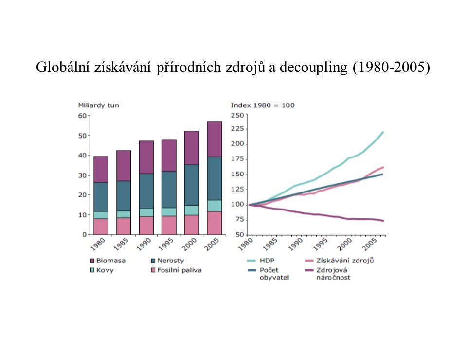 Globální získávání přírodních zdrojů a decoupling (1980-2005)