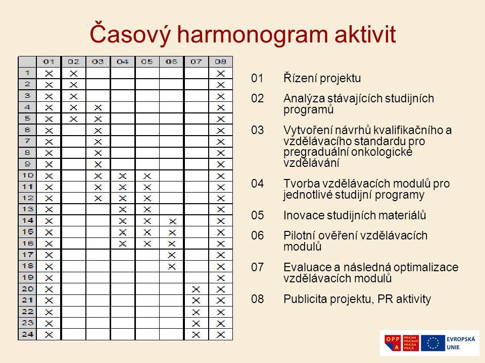 Časový harmonogram aktivit 01Řízení projektu 02Analýza stávajících studijních programů 03Vytvoření návrhů kvalifikačního a vzdělávacího standardu pro