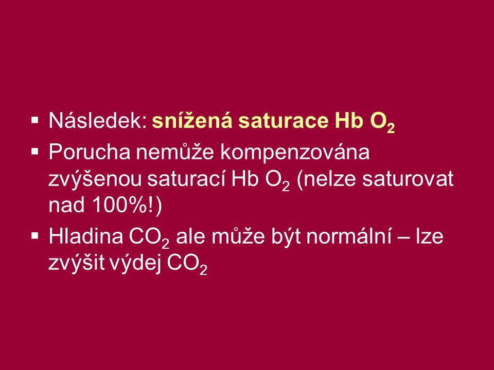  Následek: snížená saturace Hb O 2  Porucha nemůže kompenzována zvýšenou saturací Hb O 2 (nelze saturovat nad 100%!)  Hladina CO 2 ale může být normální – lze zvýšit výdej CO 2