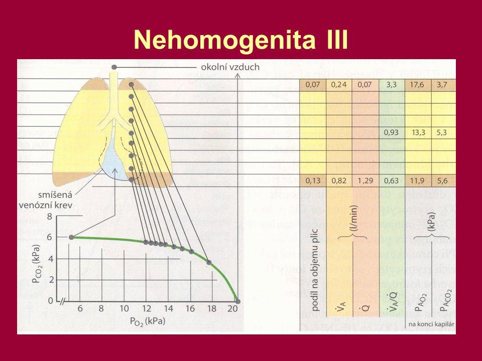 Vliv poměru V A /Q na parciální tlaky v plicích 1)Oblast plic není ventilovaná  V A = 0  Q= 6 l/min  V A /Q = 0