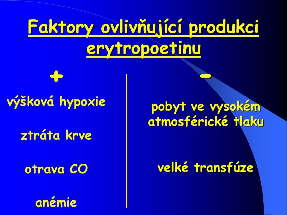 Faktory ovlivňující produkci erytropoetinu + výšková hypoxie ztráta krve otrava CO anémie - pobyt ve vysokém atmosférické tlaku velké transfúze