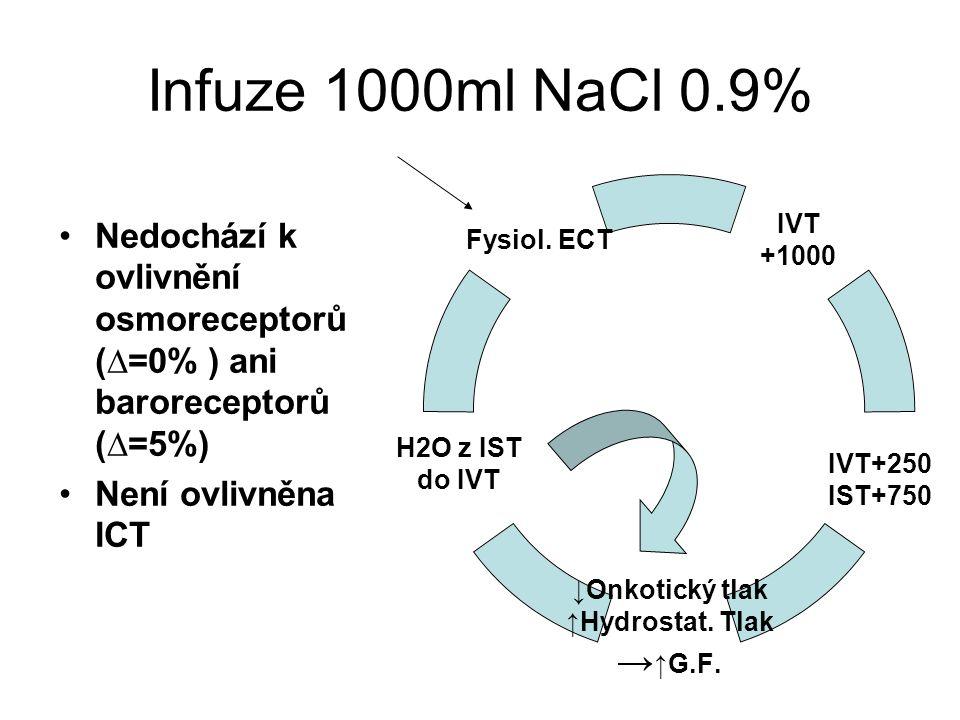 Infuze 1000ml NaCl 0.9% Nedochází k ovlivnění osmoreceptorů (∆=0% ) ani baroreceptorů (∆=5%) Není ovlivněna ICT IVT +1000 IVT+250 IST+750 ↓Onkotický tlak ↑Hydrostat.