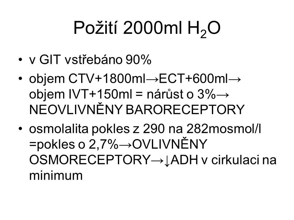 Požití 2000ml H 2 O v GIT vstřebáno 90% objem CTV+1800ml→ECT+600ml→ objem IVT+150ml = nárůst o 3%→ NEOVLIVNĚNY BARORECEPTORY osmolalita pokles z 290 na 282mosmol/l =pokles o 2,7%→OVLIVNĚNY OSMORECEPTORY→↓ADH v cirkulaci na minimum