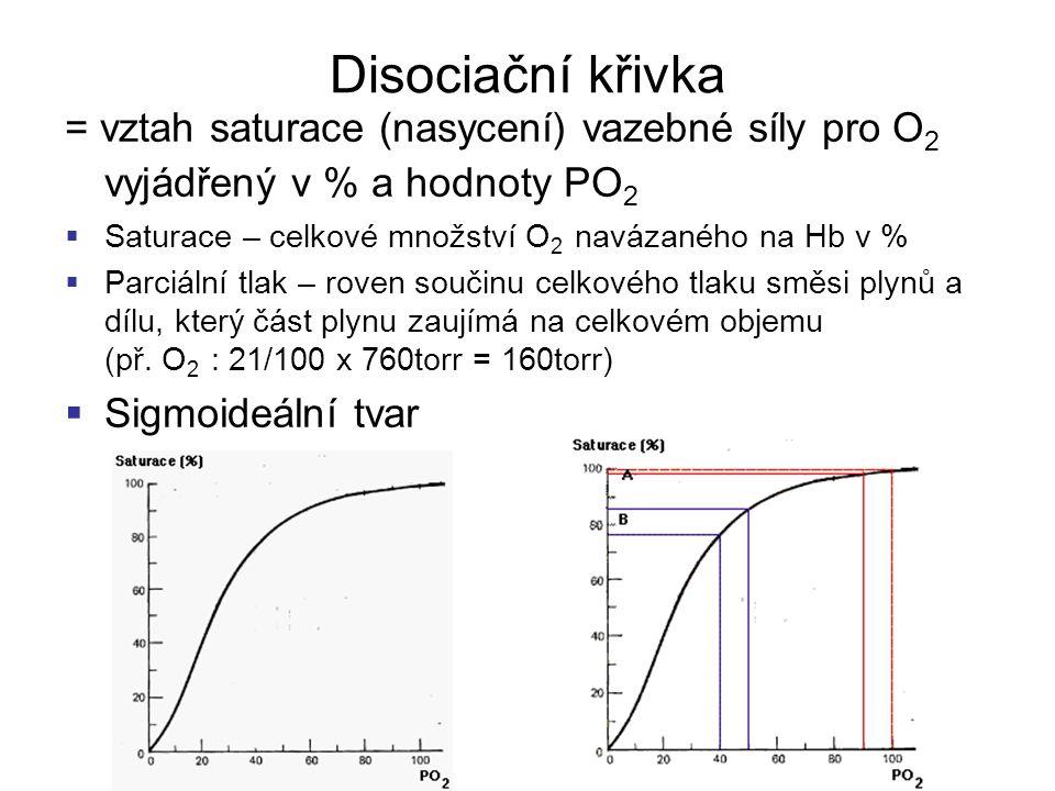 Faktory ovlivňující vazebnou křivku Hb pro O 2 Posun křivky doleva = Zvýšení afinity Hb pro O 2  Zvýšení pH  Pokles PCO2  Pokles (snížení) teploty  Pokles koncentrace 2,3 DPG Posun křivky doprava = Snížení afinity Hb pro O 2 = Lepší vydávání O 2 periferii  Pokles pH ( koncentrace H + vazba H + na Hb)  Zvýšení PCO 2  Zvýšení teploty  Zvýšení koncentrace 2,3 DPG 20* 38* 43*
