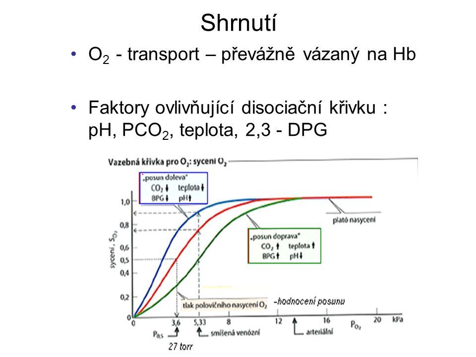 Shrnutí O 2 - transport – převážně vázaný na Hb Faktory ovlivňující disociační křivku : pH, PCO 2, teplota, 2,3 - DPG