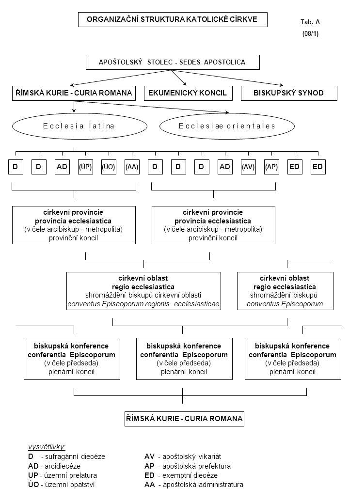 PAPEŽ ŘÍMSKÁ KURIE KOLEGIUM KARDINÁLŮ APOŠTOLSKÝ STOLEC konkláve mimořádné konzistoře řádné konzistoře Tab.