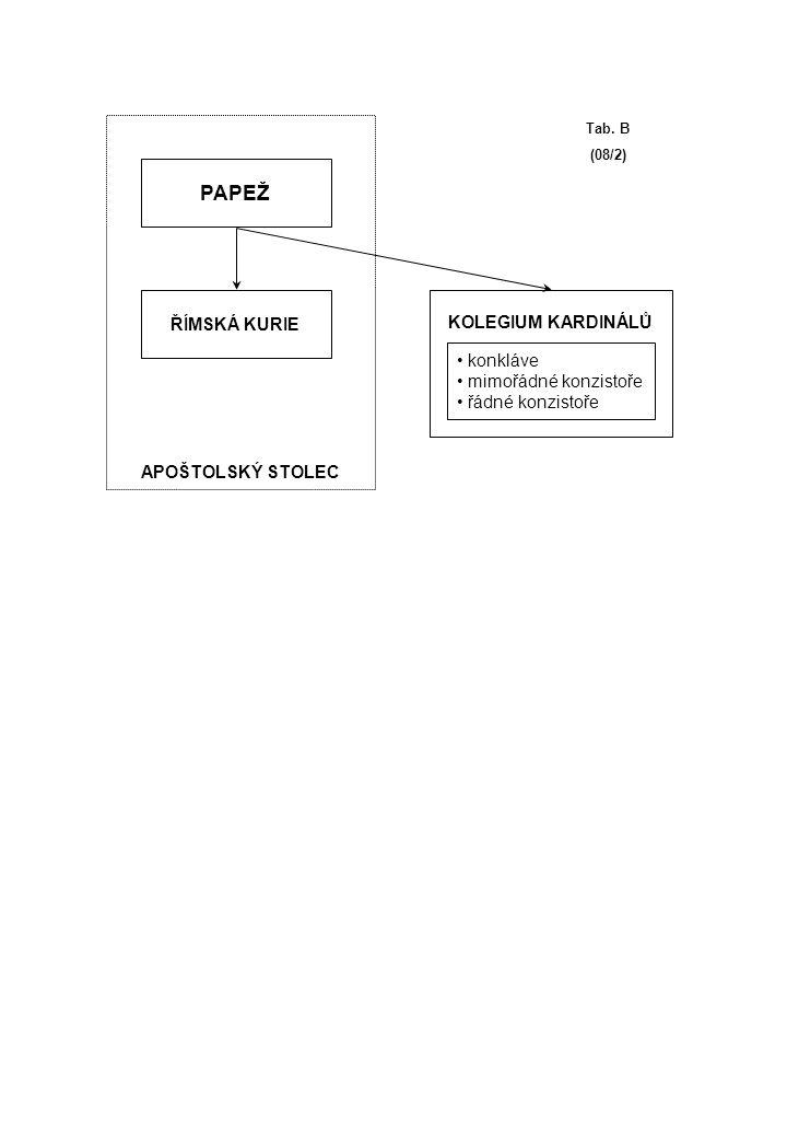 PAPEŽ ŘÍMSKÁ KURIE KOLEGIUM KARDINÁLŮ APOŠTOLSKÝ STOLEC konkláve mimořádné konzistoře řádné konzistoře Tab. B (08/2)