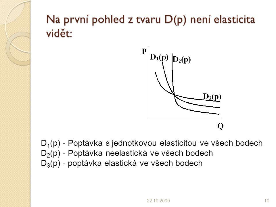 Na první pohled z tvaru D(p) není elasticita vidět: 22.10.200910 D 1 (p) - Poptávka s jednotkovou elasticitou ve všech bodech D 2 (p) - Poptávka neelastická ve všech bodech D 3 (p) - poptávka elastická ve všech bodech
