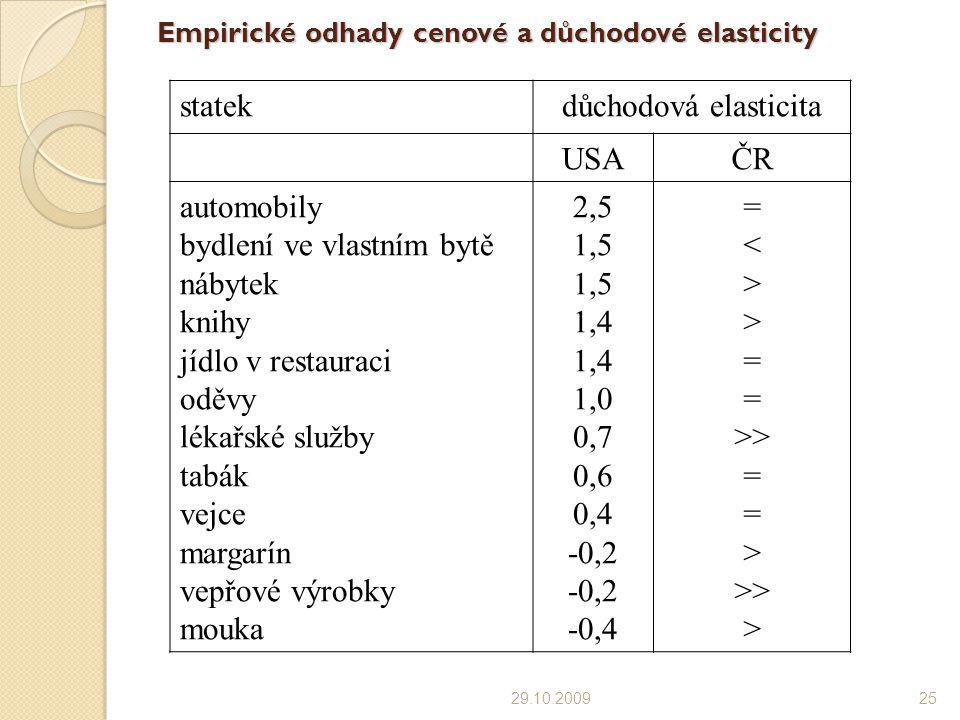 Empirické odhady cenové a důchodové elasticity 29.10.200925 statekdůchodová elasticita USAČR automobily bydlení ve vlastním bytě nábytek knihy jídlo v restauraci oděvy lékařské služby tabák vejce margarín vepřové výrobky mouka 2,5 1,5 1,4 1,0 0,7 0,6 0,4 -0,2 -0,4 = < > = >> = > >> >