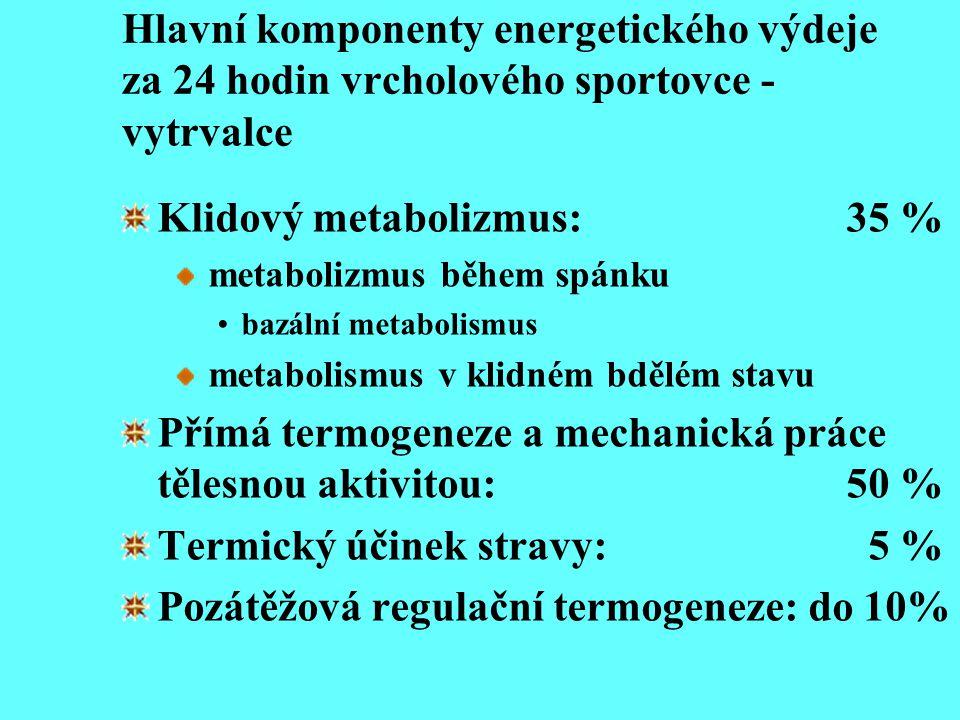 Hlavní komponenty energetického výdeje za 24 hodin vrcholového sportovce - vytrvalce Klidový metabolizmus: 35 % metabolizmus během spánku bazální meta