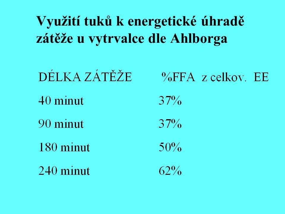 Využití tuků k energetické úhradě zátěže u vytrvalce dle Ahlborga
