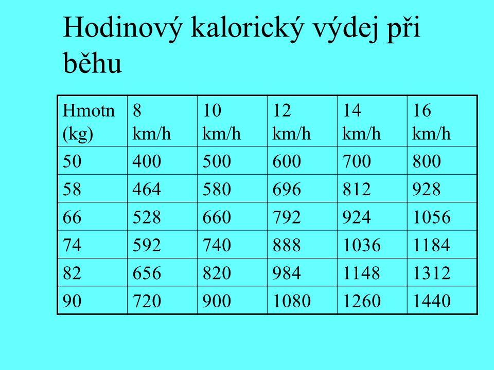 Hodinový kalorický výdej při běhu Hmotn (kg) 8 km/h 10 km/h 12 km/h 14 km/h 16 km/h 50400500600700800 58464580696812928 665286607929241056 74592740888