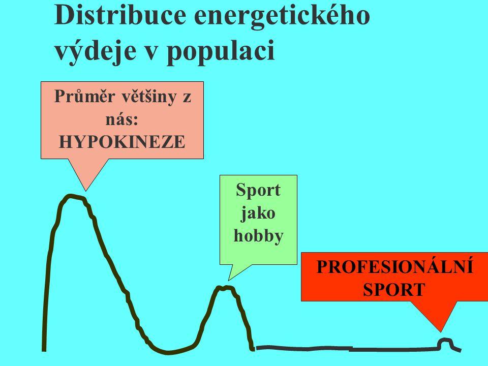 Distribuce energetického výdeje v populaci Průměr většiny z nás: HYPOKINEZE Sport jako hobby PROFESIONÁLNÍ SPORT