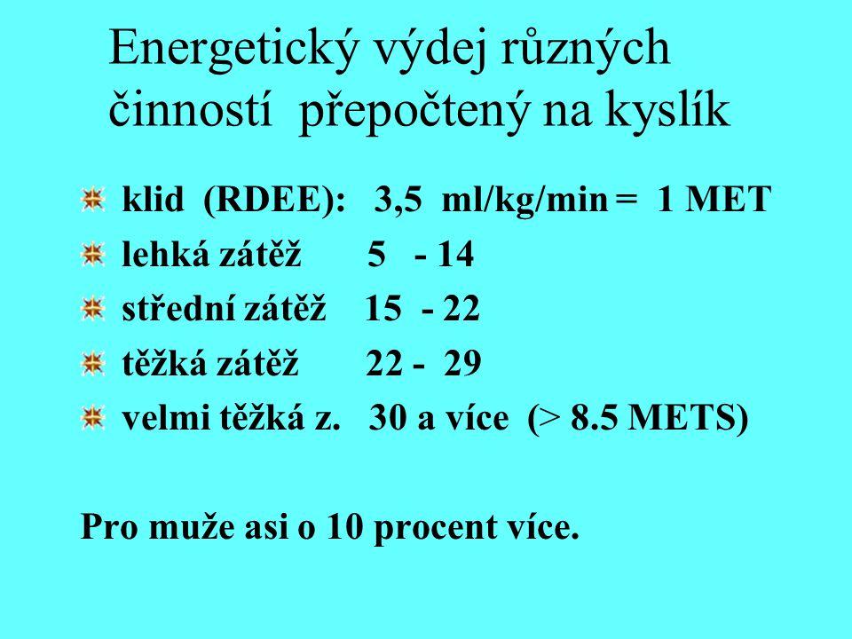 Energetický výdej různých činností přepočtený na kyslík klid (RDEE): 3,5 ml/kg/min = 1 MET lehká zátěž 5 - 14 střední zátěž 15 - 22 těžká zátěž 22 - 2