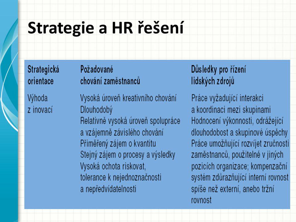 Strategie a HR řešení