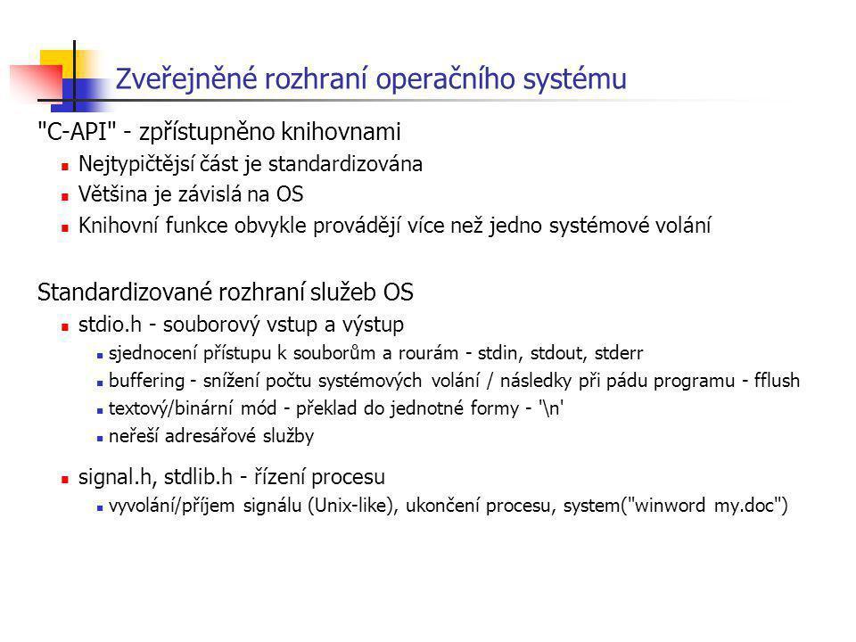 Zveřejněné rozhraní operačního systému
