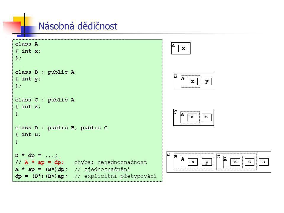 Násobná dědičnost B A u xy C A xz B A xy C A xz D A x class A { int x; }; class B : public A { int y; }; class C : public A { int z; } class D : publi