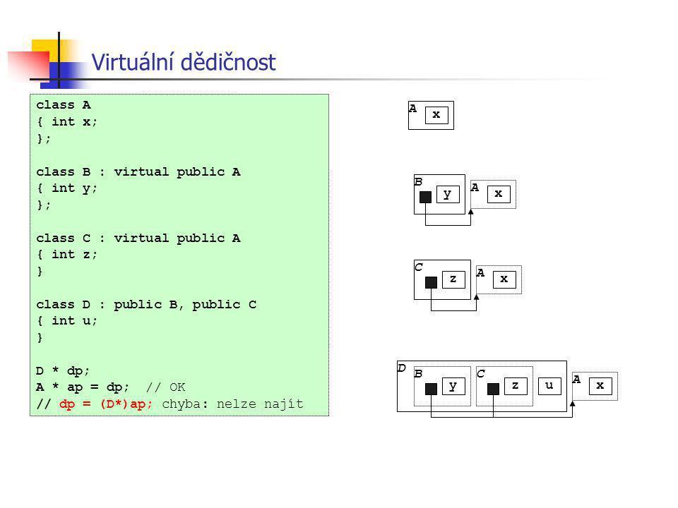 Virtuální dědičnost B A u xy C A xz B A xy C z D A x class A { int x; }; class B : virtual public A { int y; }; class C : virtual public A { int z; }