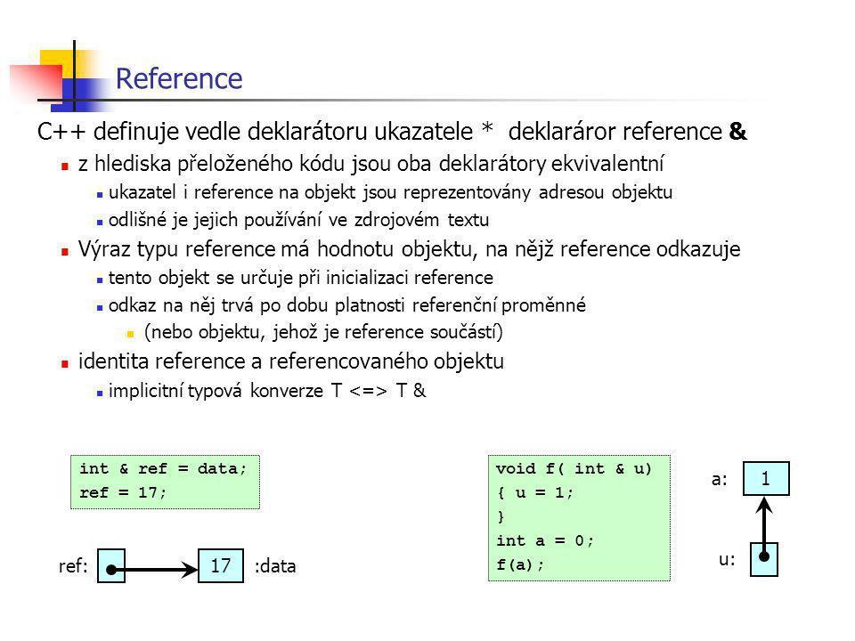Reference C++ definuje vedle deklarátoru ukazatele * deklaráror reference & z hlediska přeloženého kódu jsou oba deklarátory ekvivalentní ukazatel i r