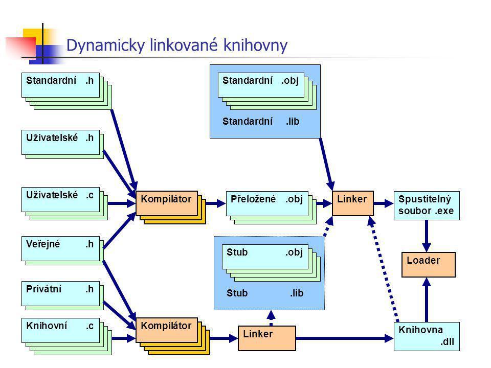 Dynamicky linkované knihovny Uživatelské.h Standardní.h Kompilátor Uživatelské.c Přeložené.obj Linker Spustitelný soubor.exe Standardní.obj Standardní